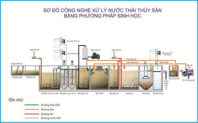 VianPool Xử lý nước thải thủy sản